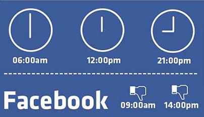 facebook hatékony időpontok