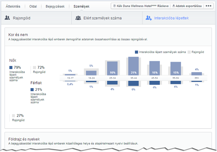 fb insights700 people engaged