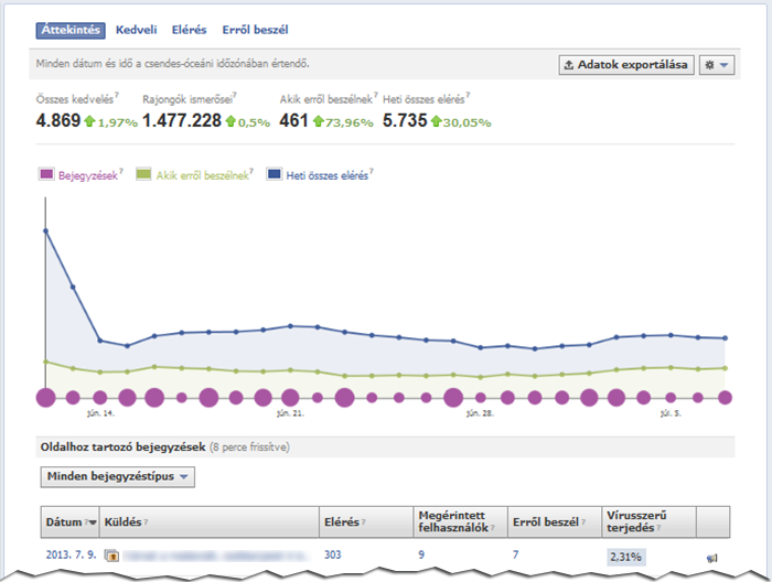 fb insights700régi