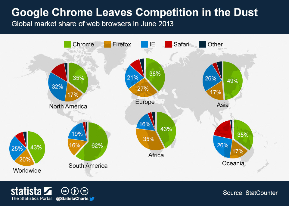 ChartOfTheDay_1241_Global_browser_market_share_n
