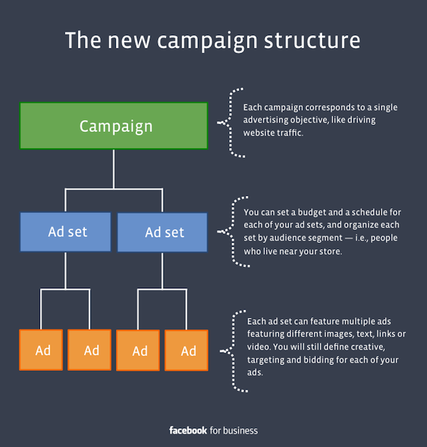 Az új hirdetési struktúra a Facebookon
