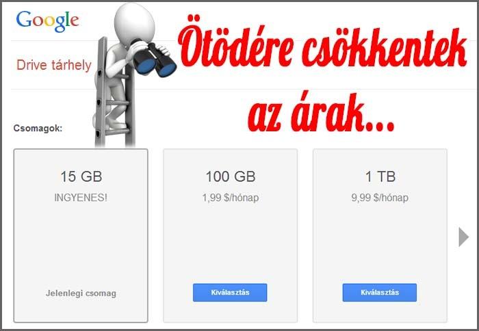 Ötödére csökkentek a Google Drive árai